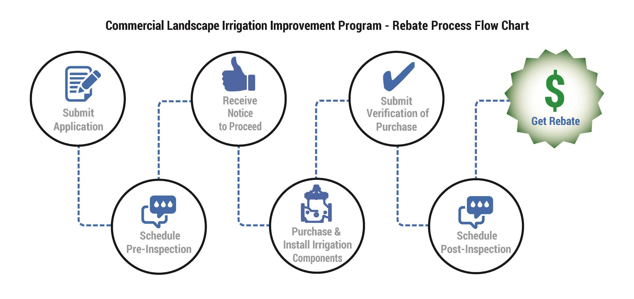 waterstar toilet rebate application flow chart