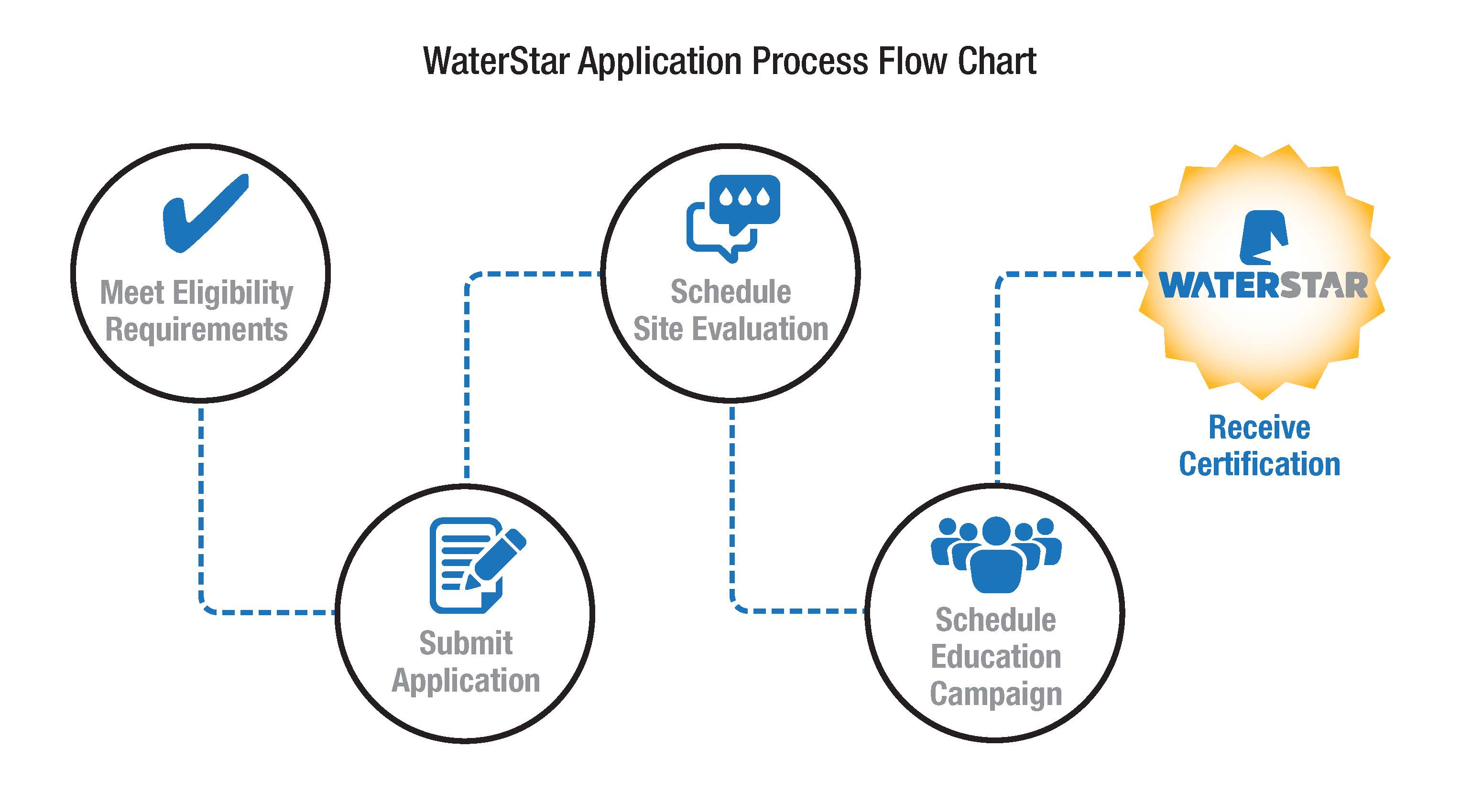 Waterstar business recognition how to obtain certification 1betcityfo Images
