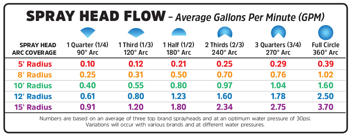calculate how much water my irrigation system uses? Fire Sprinkler Head Diagram spray_head_gpm_chart jpg