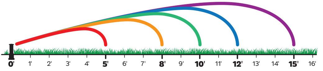 Calculate Outdoor Sprayhead Use